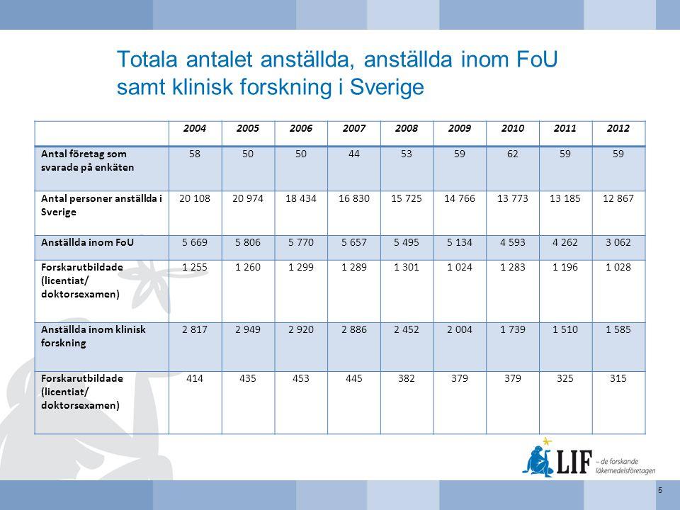 Totala antalet anställda, anställda inom FoU samt klinisk forskning i Sverige
