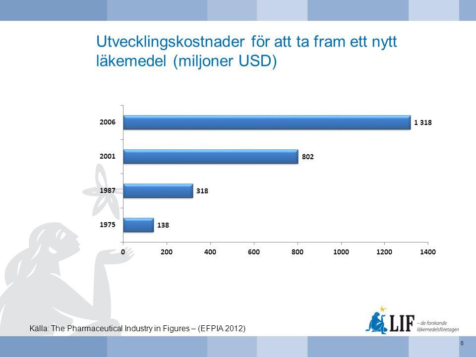 Utvecklingskostnader för att ta fram ett nytt läkemedel (miljoner USD)