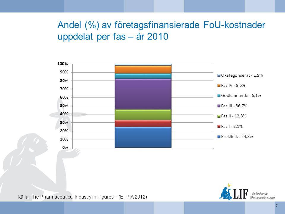 Andel (%) av företagsfinansierade FoU-kostnader uppdelat per fas – år 2010