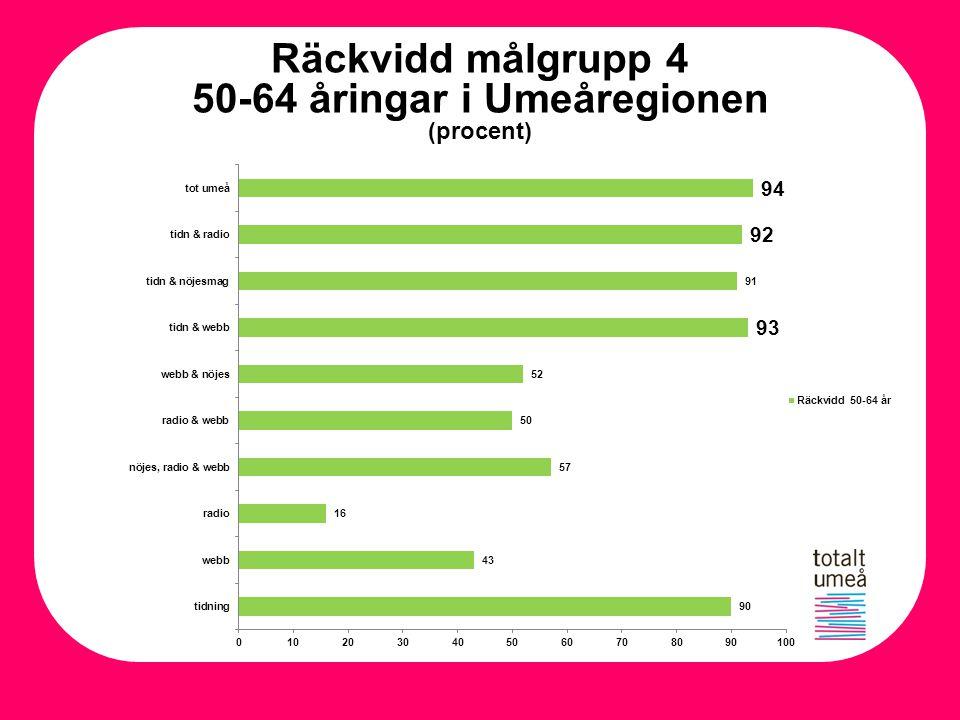 50-64 åringar i Umeåregionen