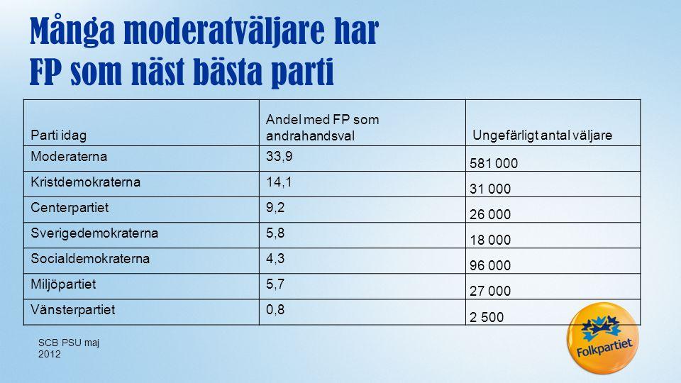 Många moderatväljare har FP som näst bästa parti