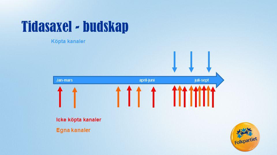 Tidasaxel - budskap Egna kanaler Köpta kanaler Icke köpta kanaler