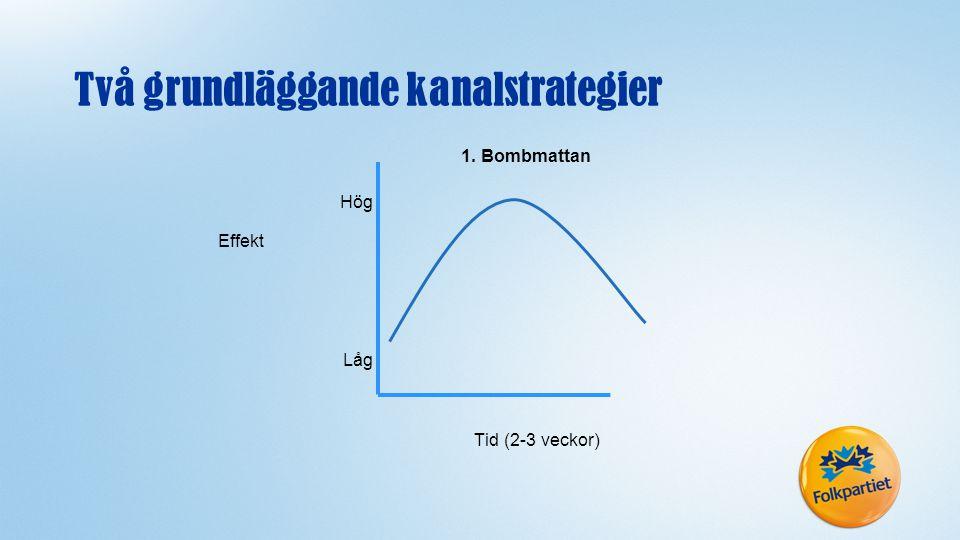 Två grundläggande kanalstrategier