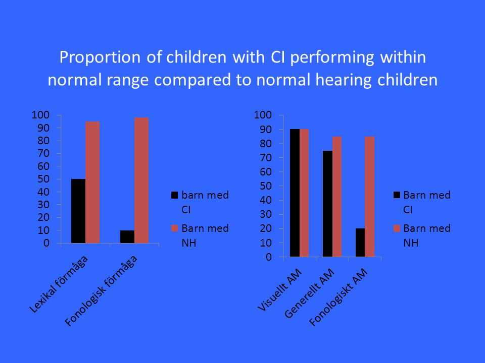 Proportion of children with CI performing within normal range compared to normal hearing children