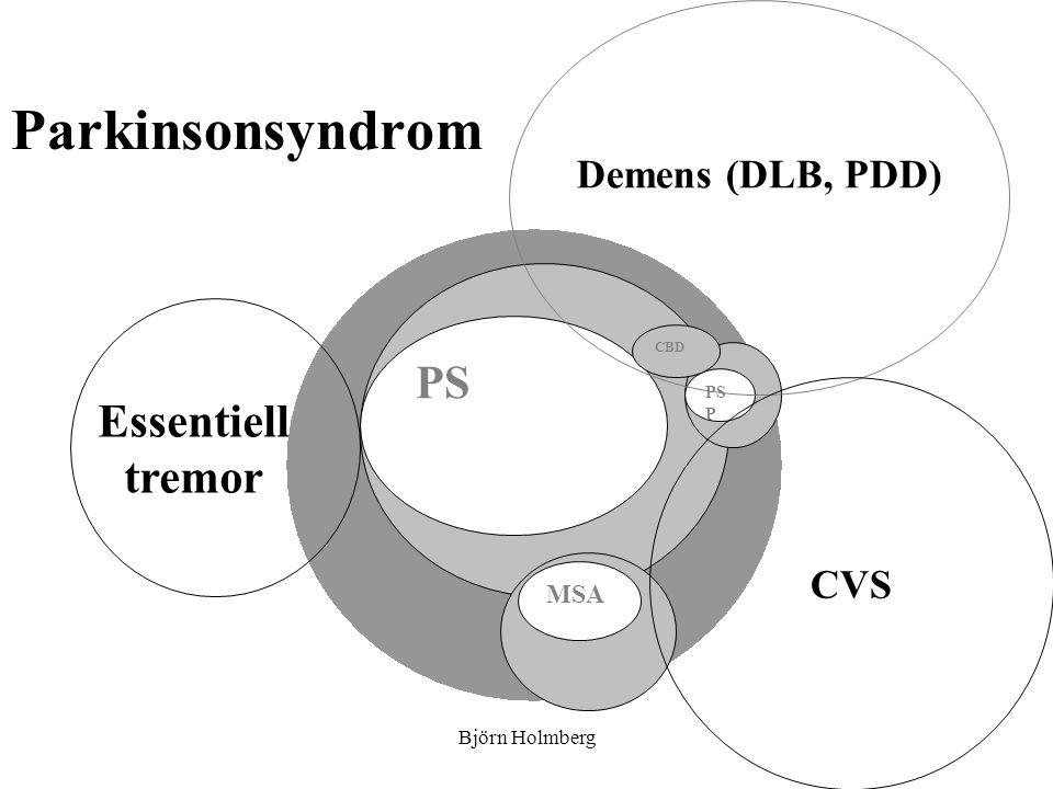 Parkinsonsyndrom PS Essentiell tremor Demens (DLB, PDD) CVS MSA