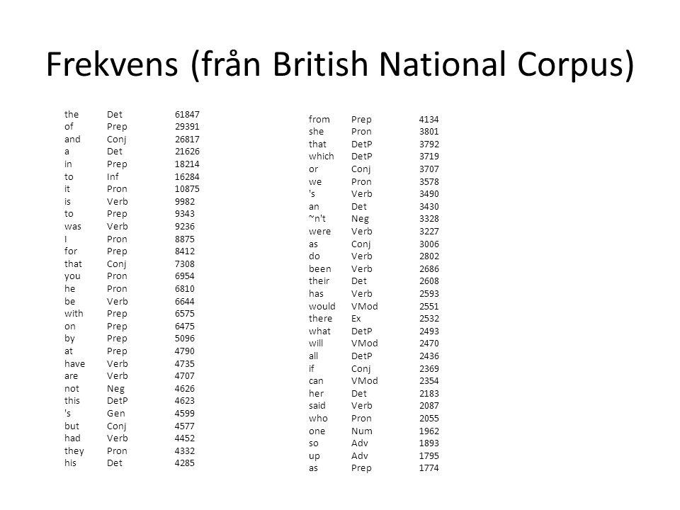 Frekvens (från British National Corpus)