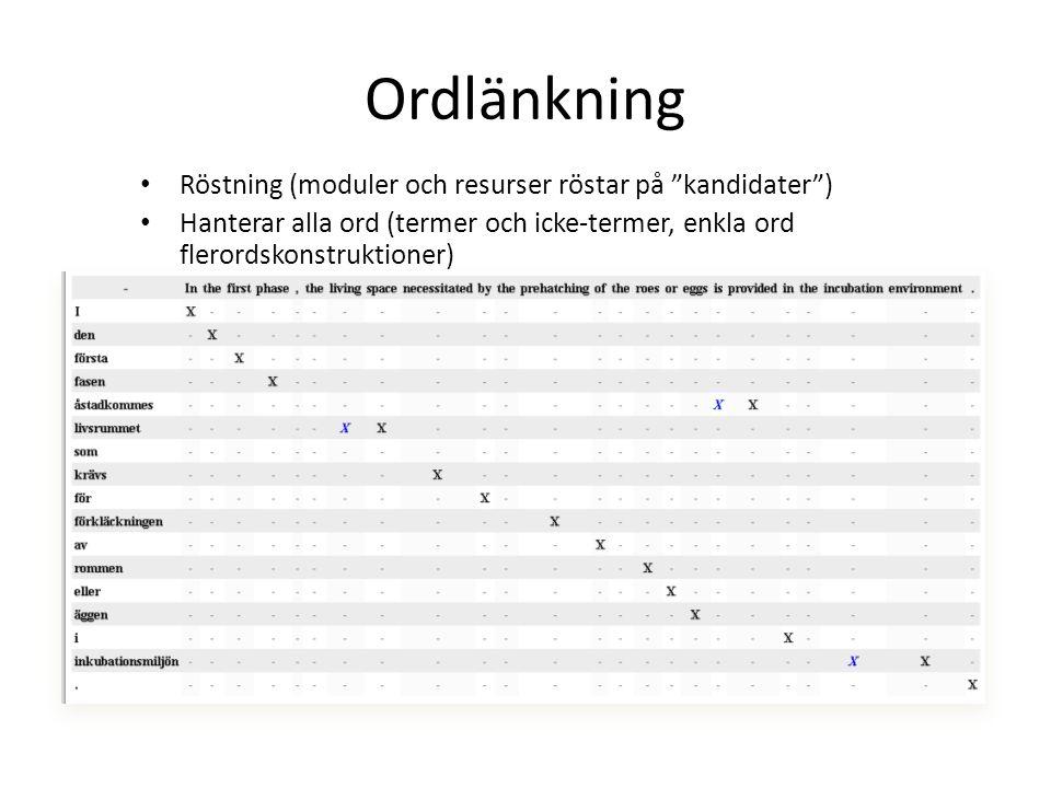 Ordlänkning Röstning (moduler och resurser röstar på kandidater )