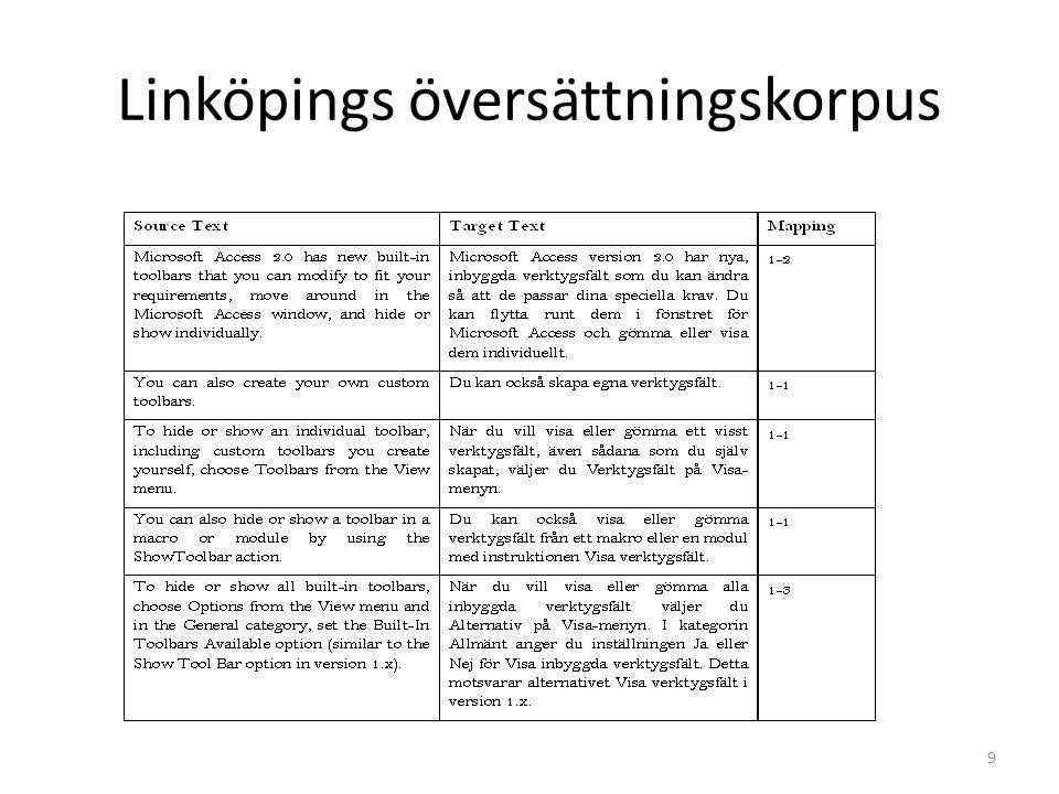 Linköpings översättningskorpus
