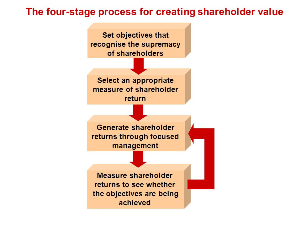 The four-stage process for creating shareholder value