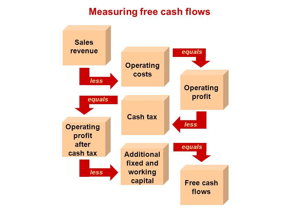 Measuring free cash flows