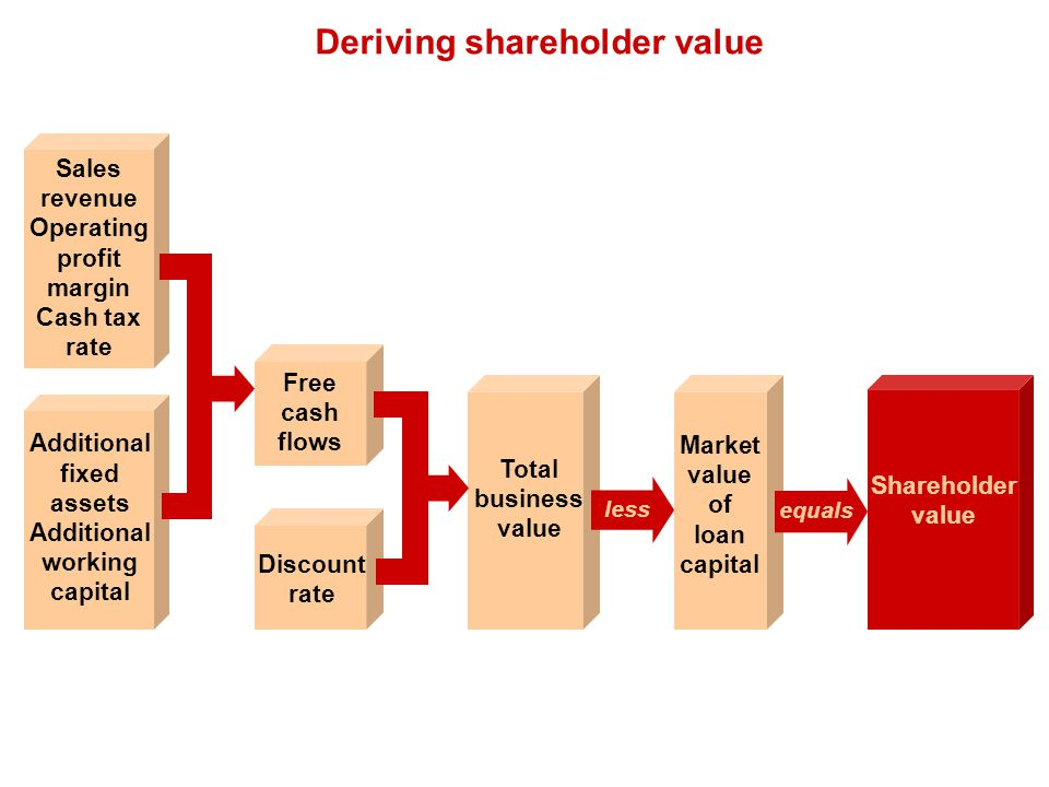 Deriving shareholder value