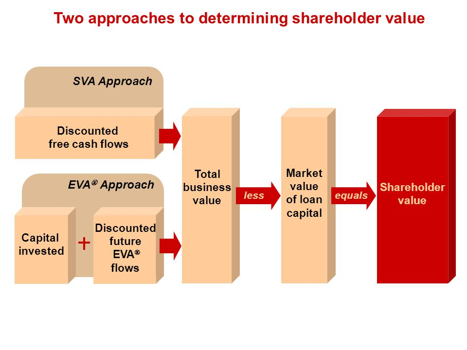 Two approaches to determining shareholder value