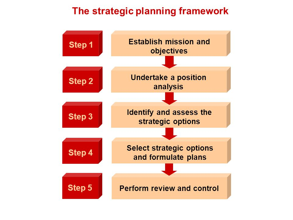 The strategic planning framework