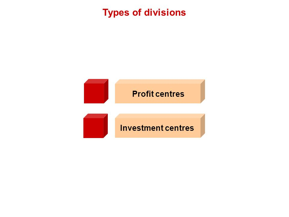 Types of divisions Investment centres Profit centres