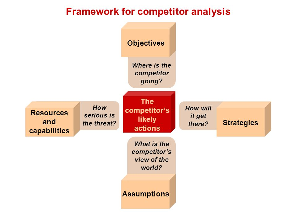 Framework for competitor analysis