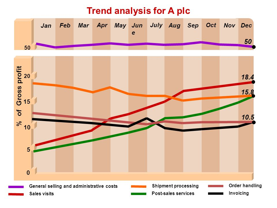 Trend analysis for A plc