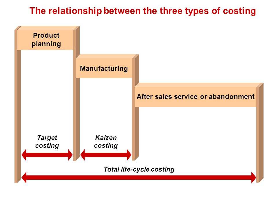The relationship between the three types of costing