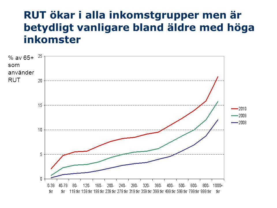 RUT ökar i alla inkomstgrupper men är betydligt vanligare bland äldre med höga inkomster