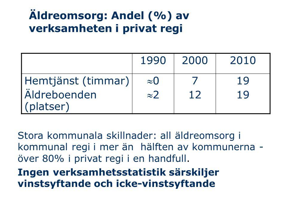 Äldreomsorg: Andel (%) av verksamheten i privat regi