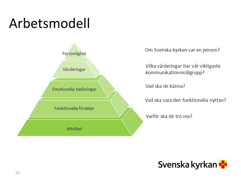 Arbetsmodell Om Svenska kyrkan var en person