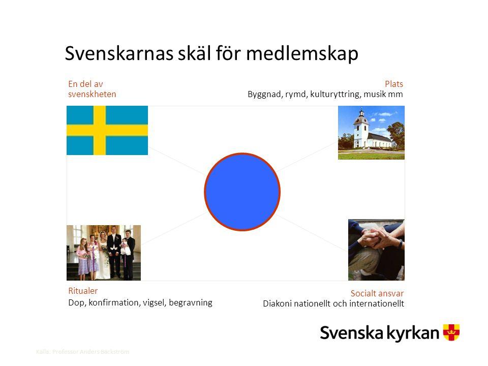 Svenskarnas skäl för medlemskap