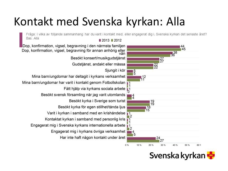 Kontakt med Svenska kyrkan: Alla