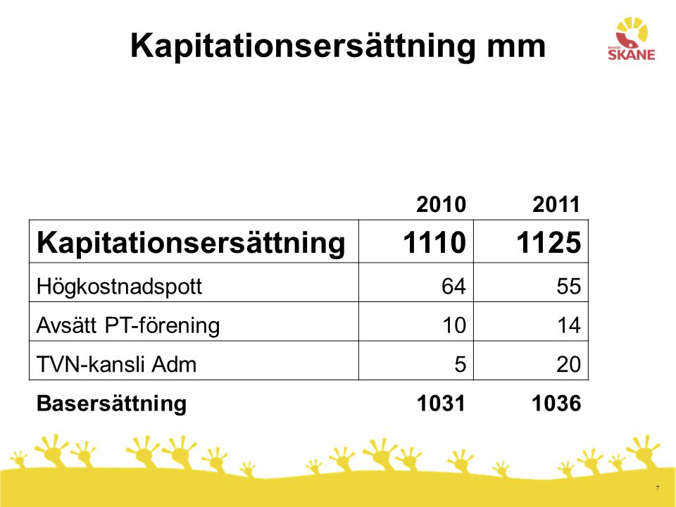 Kapitationsersättning mm