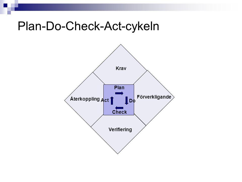 Plan-Do-Check-Act-cykeln