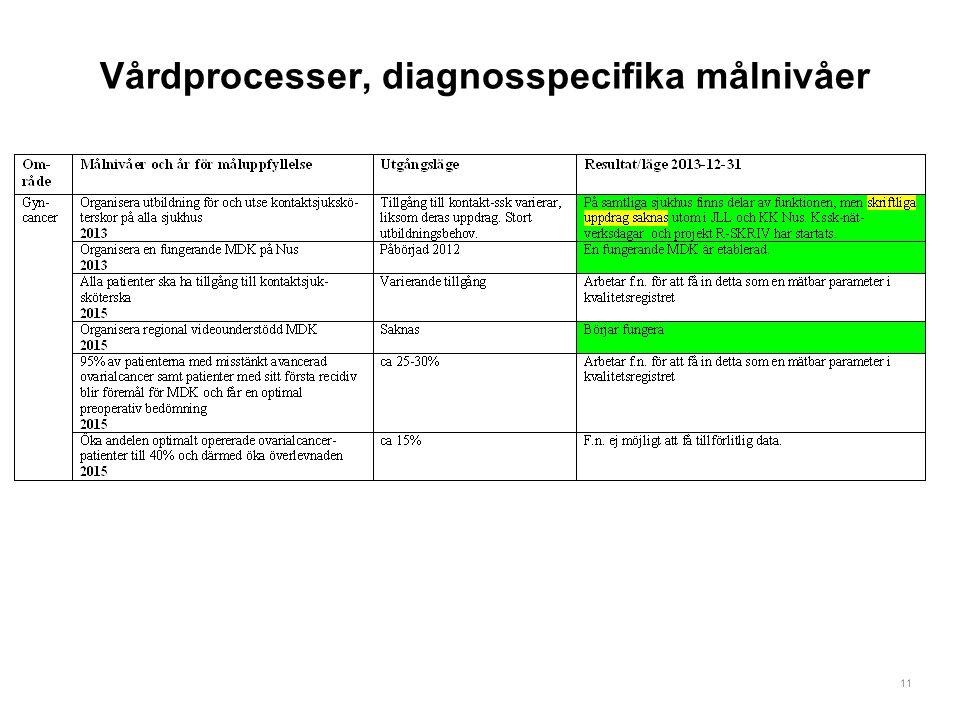 Vårdprocesser, diagnosspecifika målnivåer