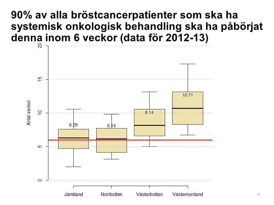 90% av alla bröstcancerpatienter som ska ha systemisk onkologisk behandling ska ha påbörjat denna inom 6 veckor (data för 2012-13)