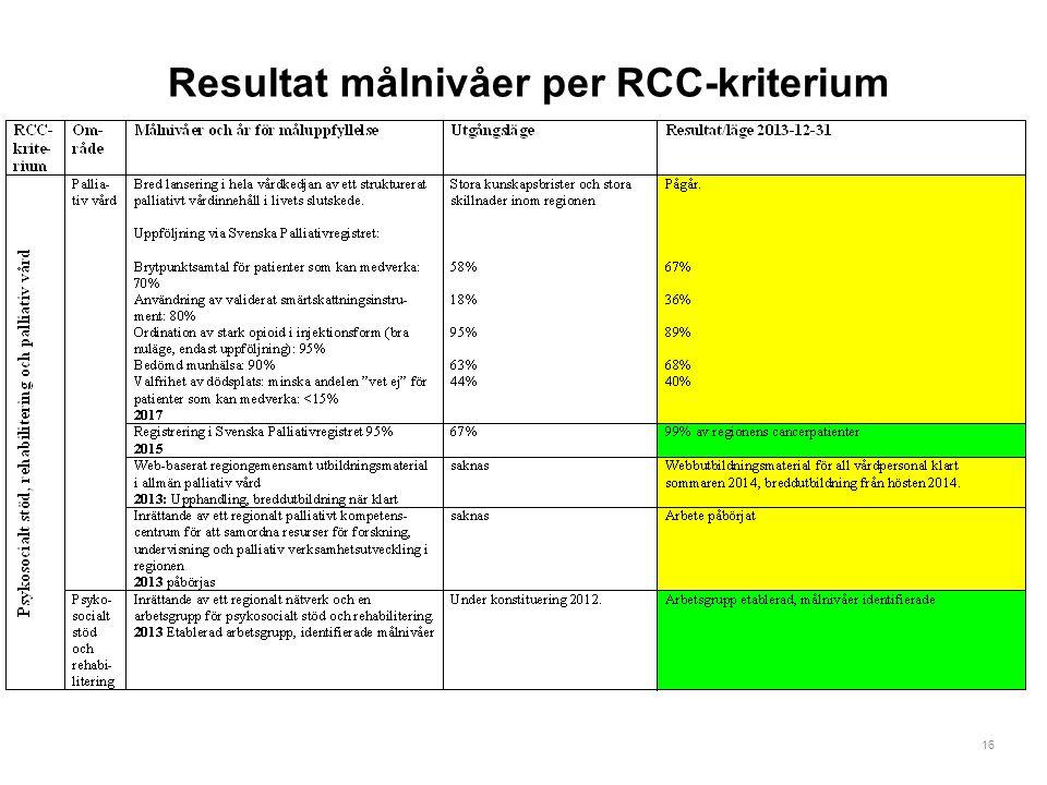 Resultat målnivåer per RCC-kriterium