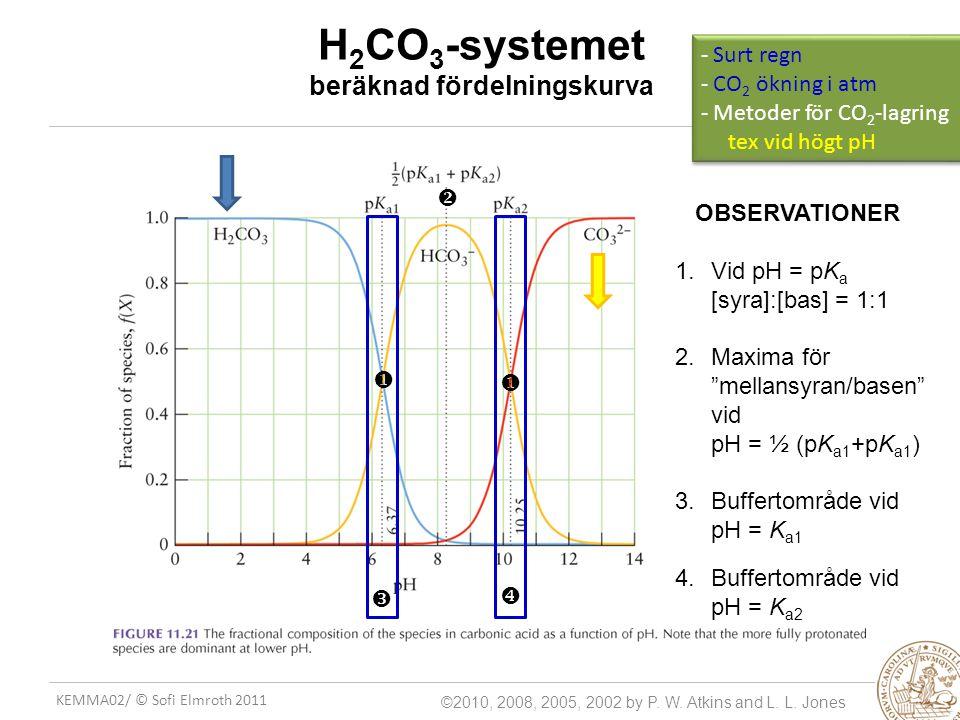 H2CO3-systemet beräknad fördelningskurva