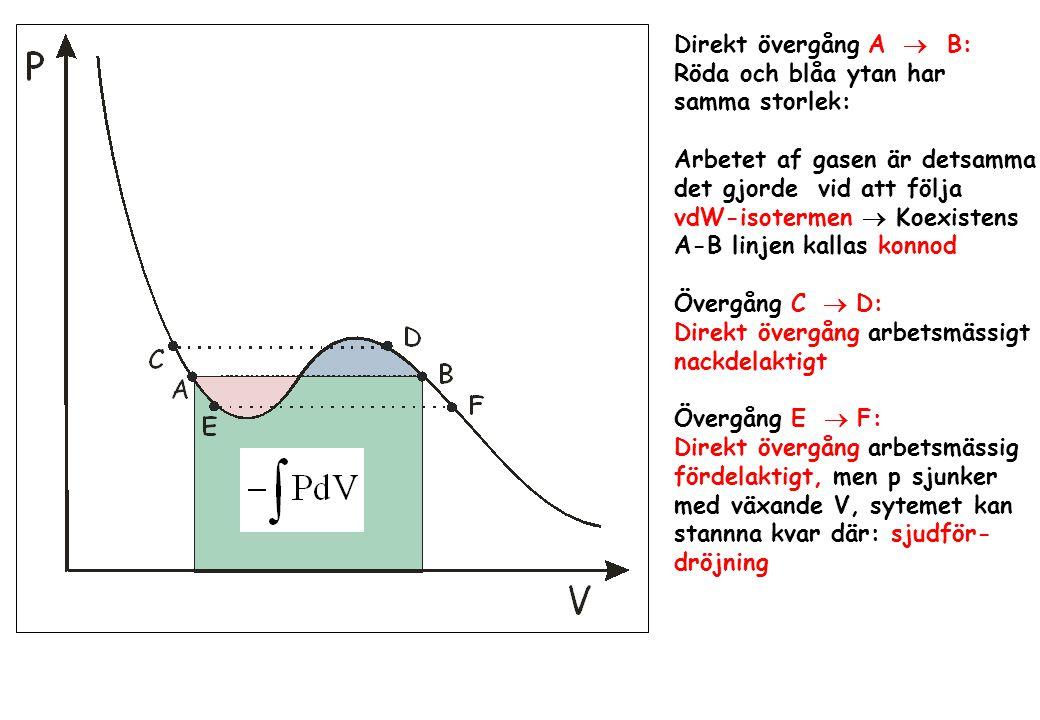 Direkt övergång A  B: Röda och blåa ytan har. samma storlek: Arbetet af gasen är detsamma. det gjorde vid att följa.