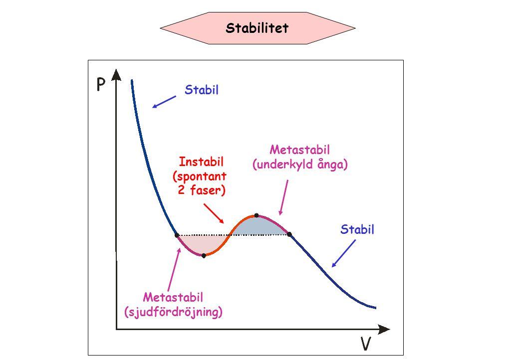 Stabilitet Stabil Metastabil (underkyld ånga) Instabil (spontant