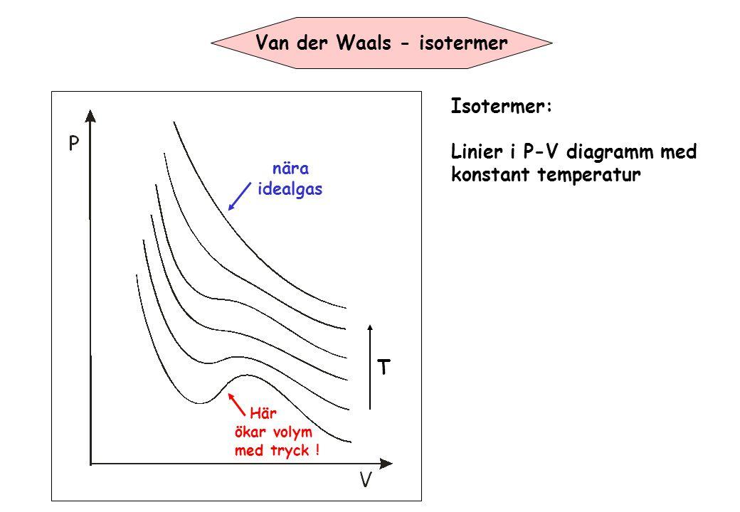 Van der Waals - isotermer