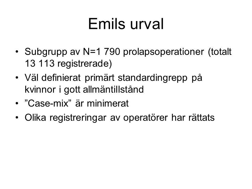 Emils urval Subgrupp av N=1 790 prolapsoperationer (totalt 13 113 registrerade)