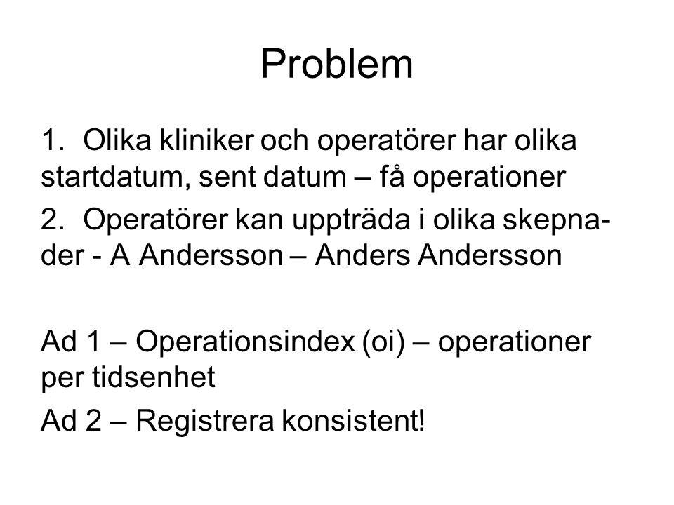 Problem Olika kliniker och operatörer har olika startdatum, sent datum – få operationer.