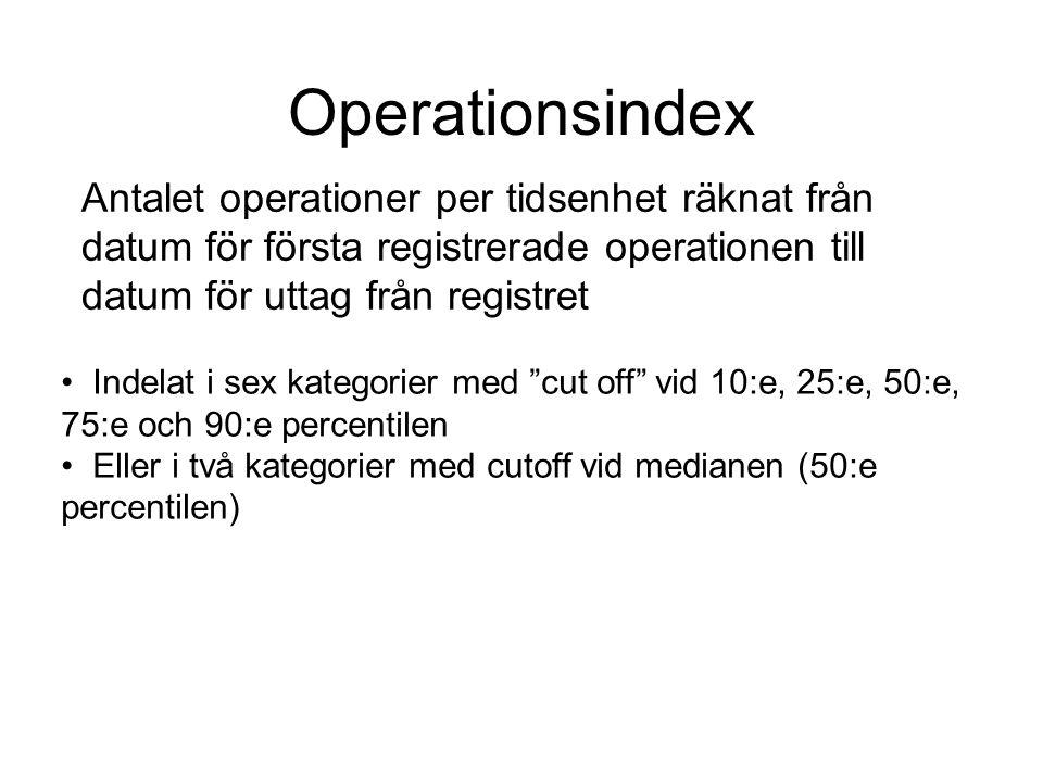 Operationsindex Antalet operationer per tidsenhet räknat från datum för första registrerade operationen till datum för uttag från registret.