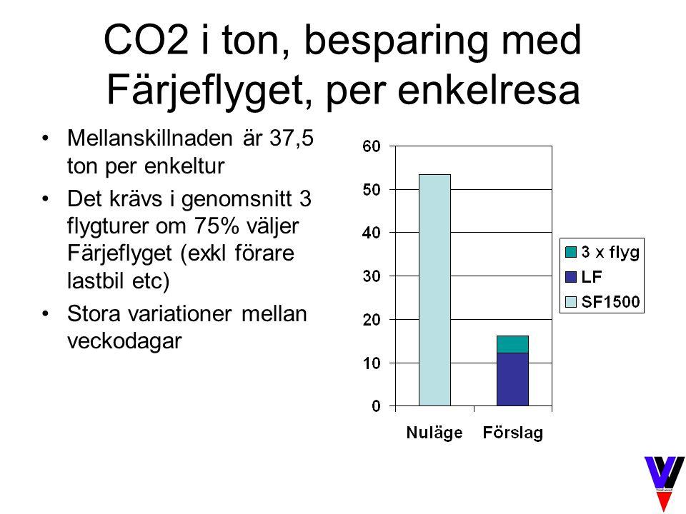 CO2 i ton, besparing med Färjeflyget, per enkelresa