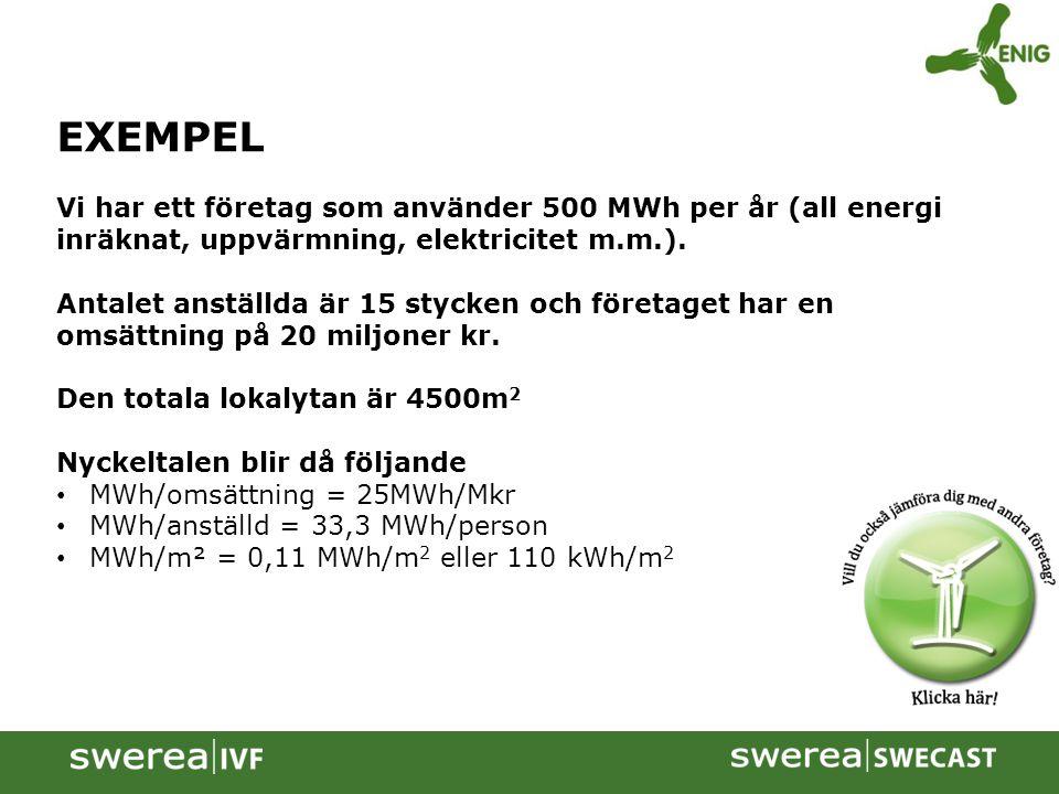 EXEMPEL Vi har ett företag som använder 500 MWh per år (all energi inräknat, uppvärmning, elektricitet m.m.).