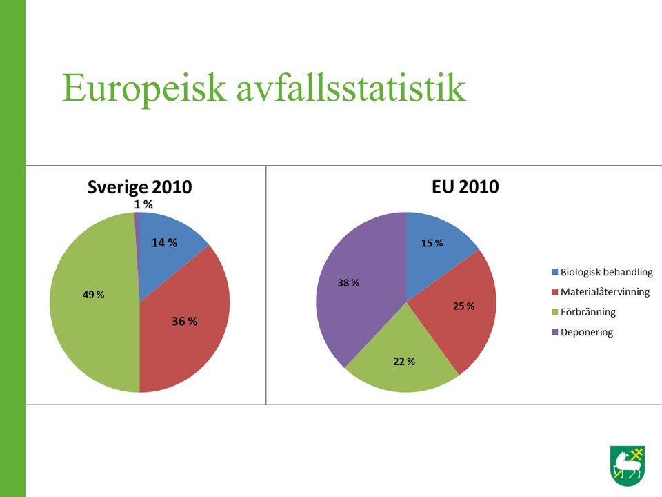 Europeisk avfallsstatistik