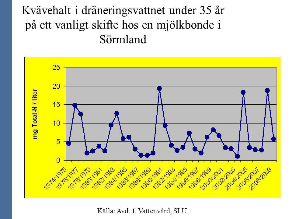 Källa: Avd. f. Vattenvård, SLU