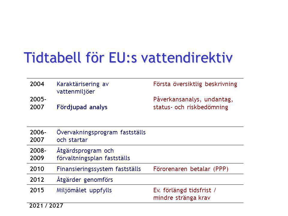Tidtabell för EU:s vattendirektiv