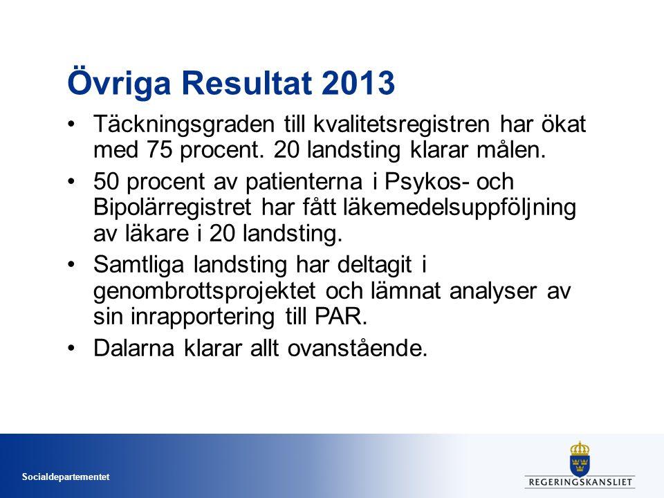 Övriga Resultat 2013 Täckningsgraden till kvalitetsregistren har ökat med 75 procent. 20 landsting klarar målen.
