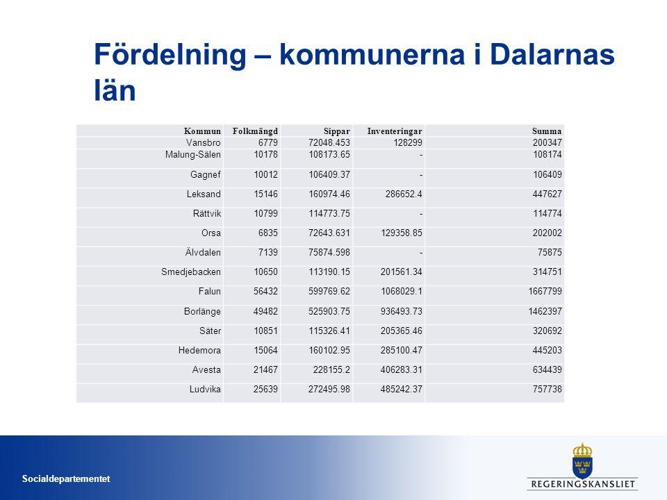 Fördelning – kommunerna i Dalarnas län