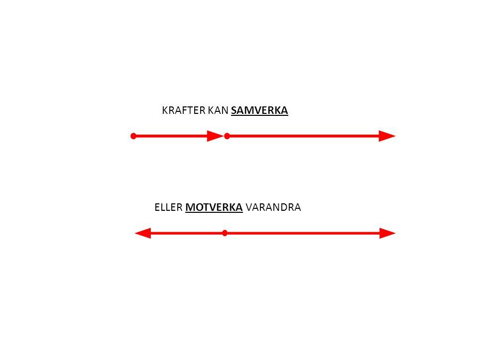 KRAFTER KAN SAMVERKA ELLER MOTVERKA VARANDRA