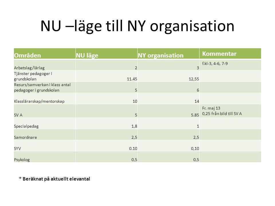 NU –läge till NY organisation