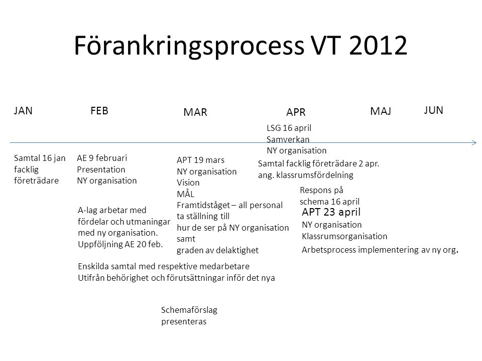 Förankringsprocess VT 2012