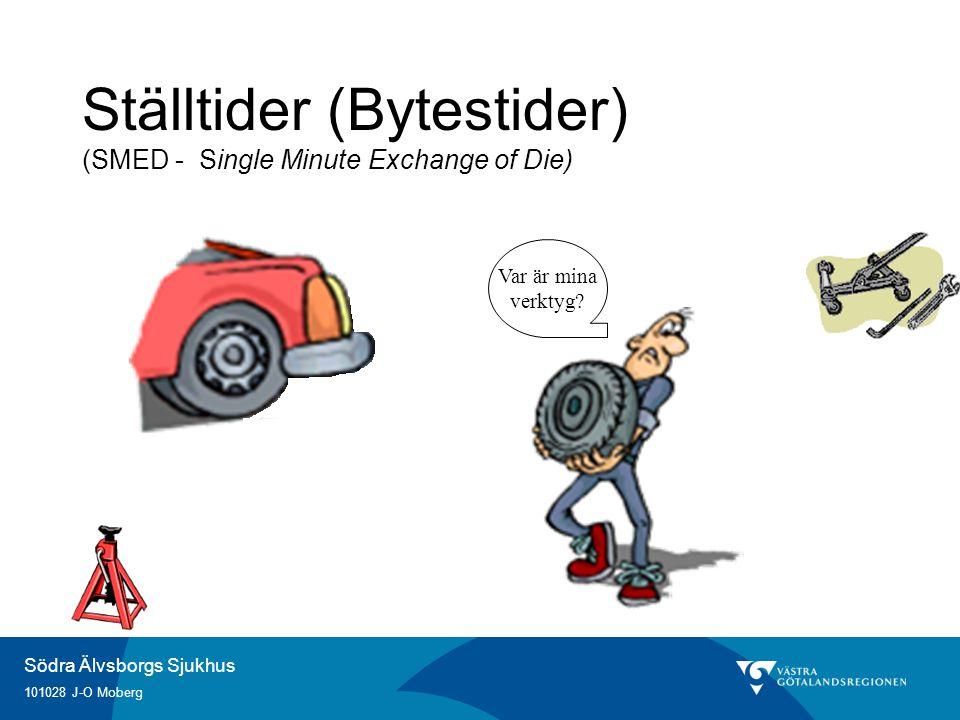 Ställtider (Bytestider) (SMED - Single Minute Exchange of Die)