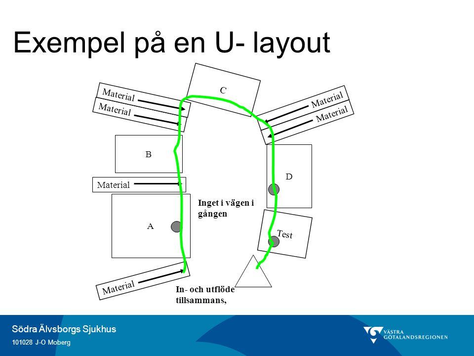 Exempel på en U- layout C Material Material Material Material B D